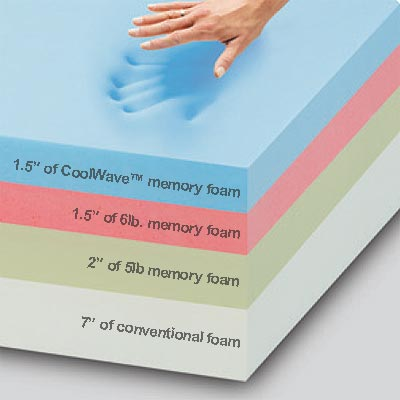 Sealy foam types.jpg
