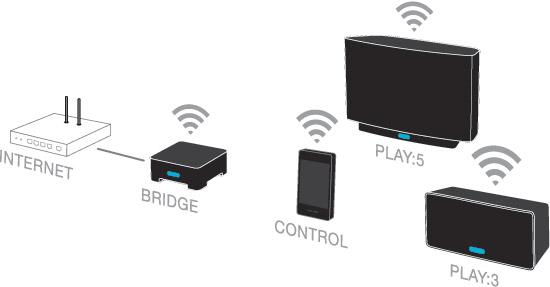 sonos system wifi.jpg