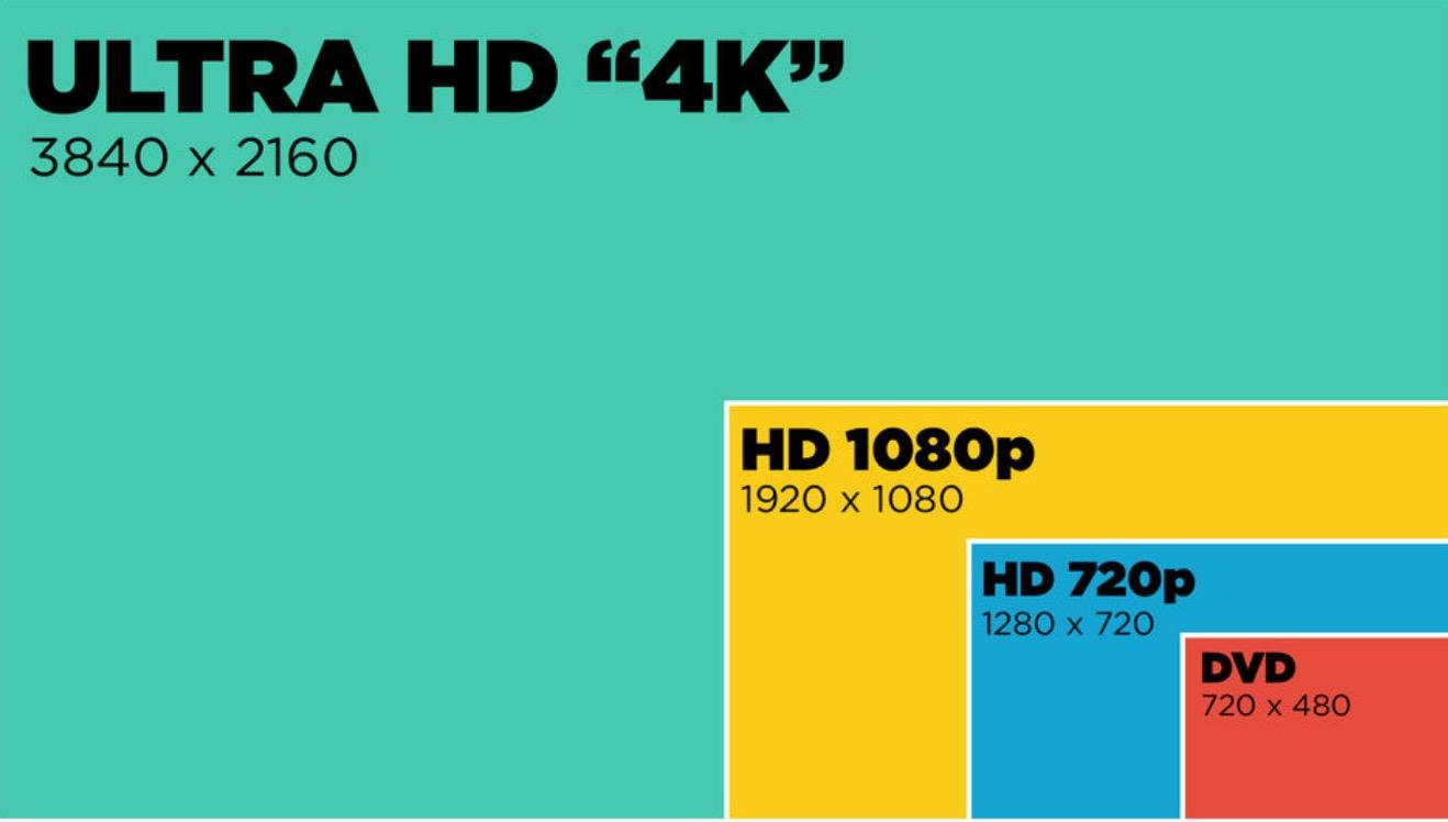 Les différentes résolutions télévisuelles.
