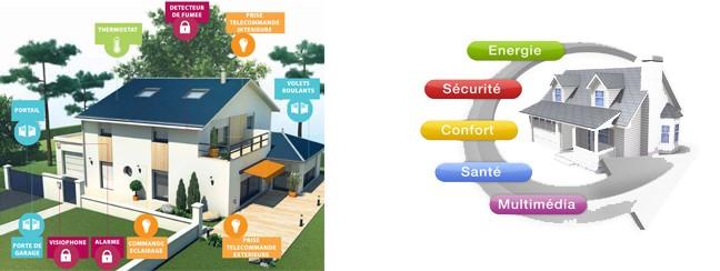 comment conomiser sur l nergie en utilisant la domotique partie 1 thermostats intelligents. Black Bedroom Furniture Sets. Home Design Ideas