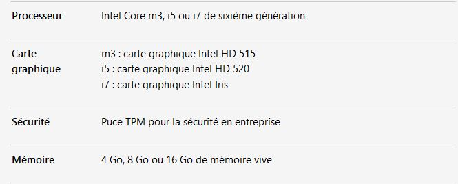 Les spécifications de la Surface Pro 4