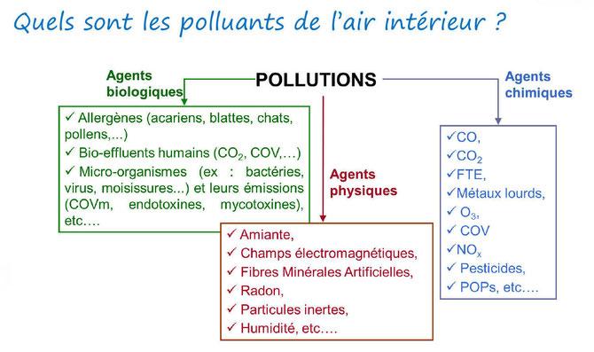 les-polluants-de-l-air-interieur