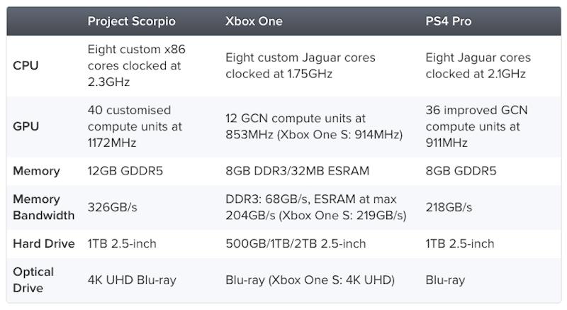 Project Scorpio comparison