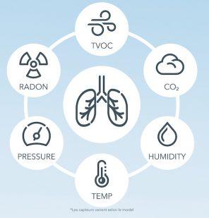 Les paramètres de qualité de l'air mesurés par les détecteurs Airthings